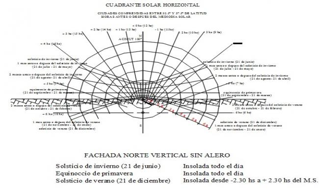 Block of acultacin of the sun