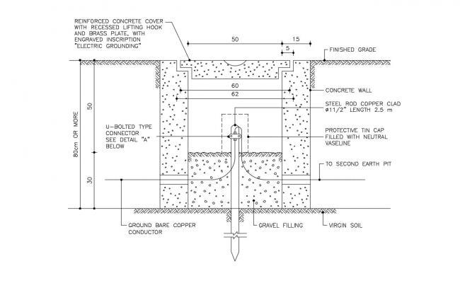 Earthing of Electrical Equipment CAD Blocks