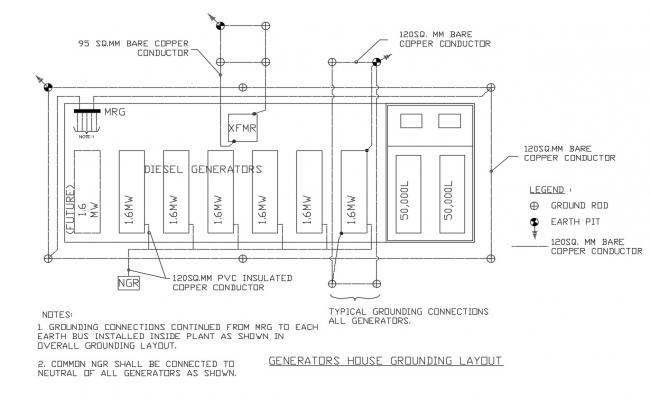 Generator house grounding level electrical details dwg file