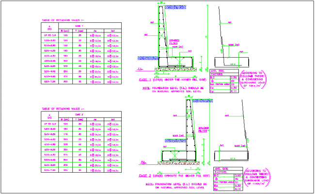 Retaining wall view with its table detail dwg file