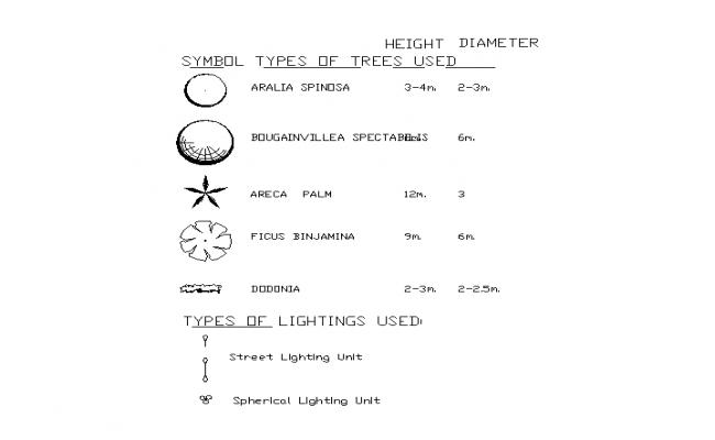 Tree Block detail