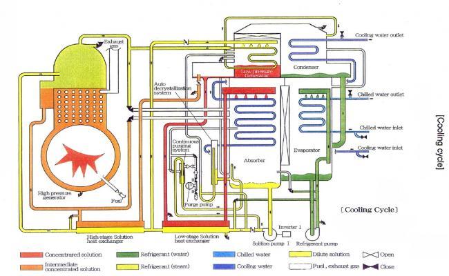 Vapour Absorption Chiller Machine Design
