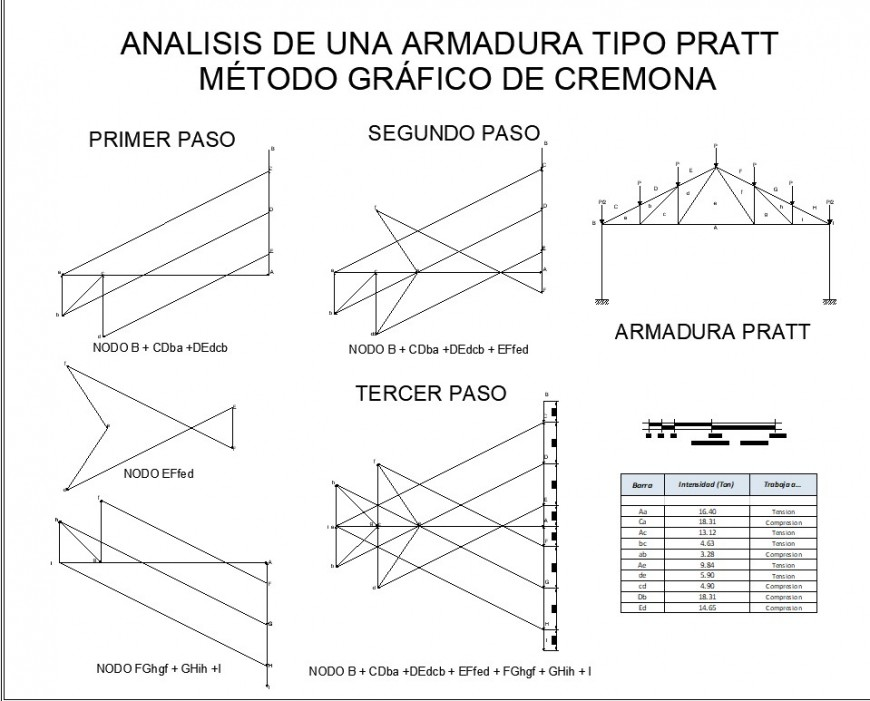 Analysis graphic truss detail dwg file
