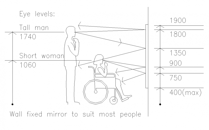Different people 2d view layout file