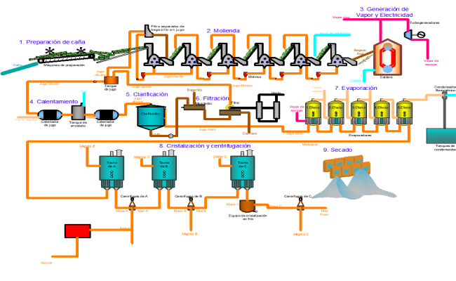 plan of cane machine dwg file