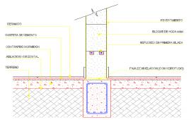 Structure footing Design