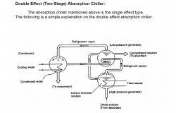 Double Effect Chiller Machine Design PDF File