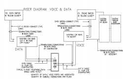 Riser diagram of voice and data of telephone dwg file