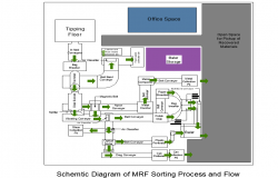 Schematic diagram of MRF sorting process and flow detail