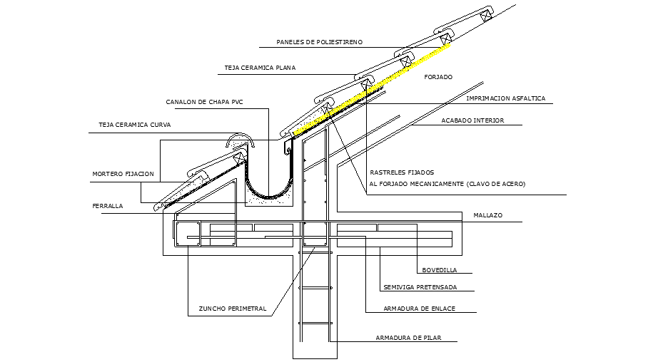 Details of inclined roof - gutter