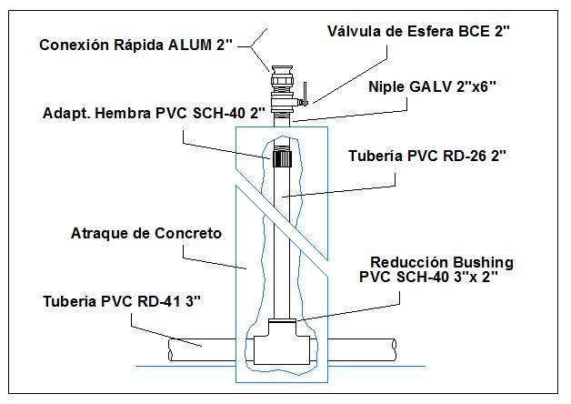 Irrigation pipe details dwg file