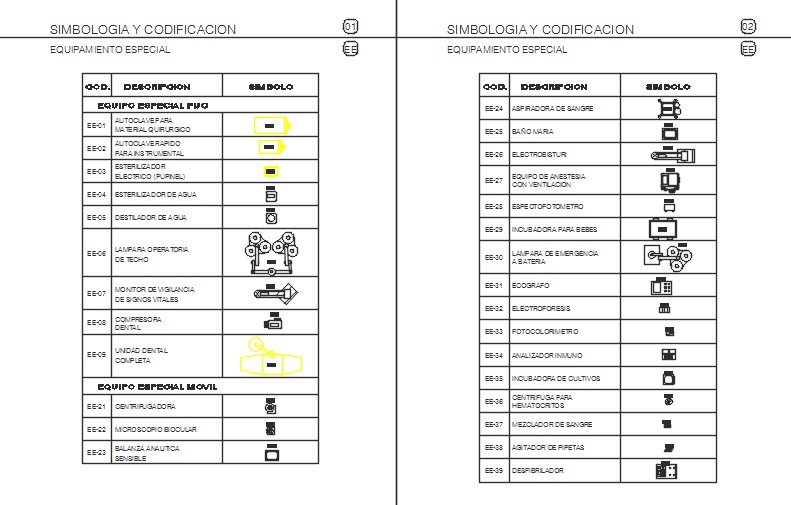 Symbols of equipment for hospital establishments