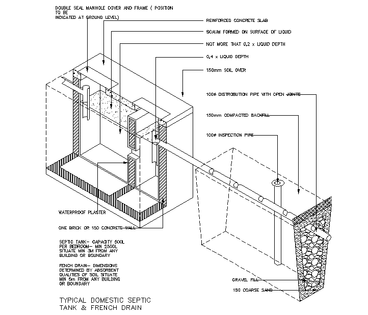 Typical domestic septic tank & french drain Detail