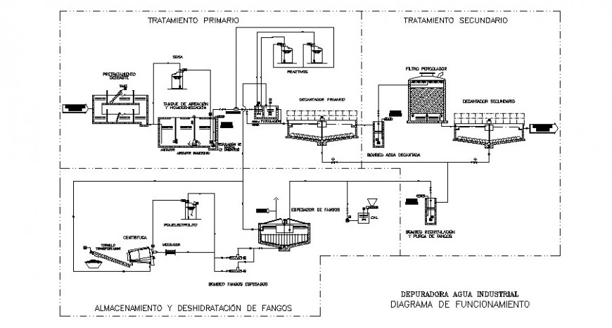 Industrial Working Flow Diagram Details 2d View Autocad